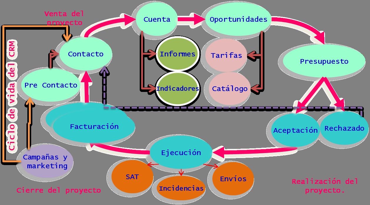 Diagrama de procesos de negocio de vTiger CRM en Hostgreen